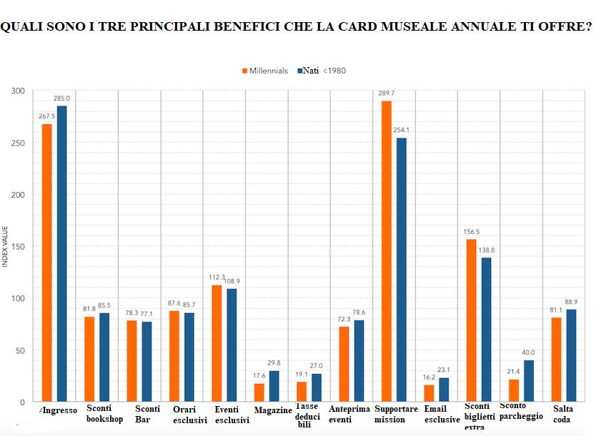 membership card cultura millenials