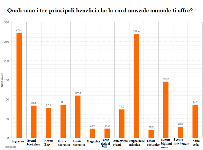 card museale benefici